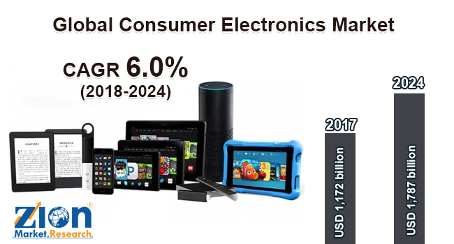 Consumer Electronics Market Share Expected Huge Growth During 2017–2024 – ZMR News Blog