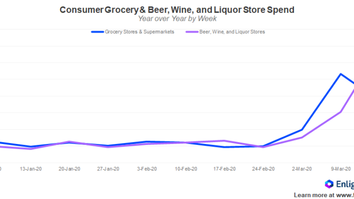 Booze buying and video games are up; travel, lodging sink – GeekWire