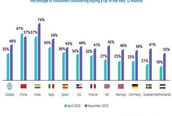 87 pc of global consumers prefer to use a personal vehicle Capgemini-ANI